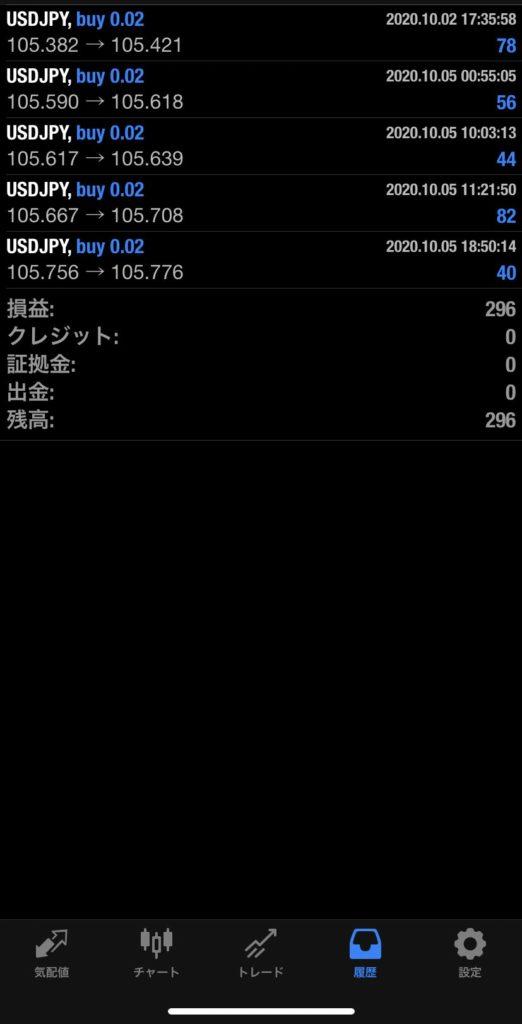 2020年10月5日 USD/JPYバージョン+296円