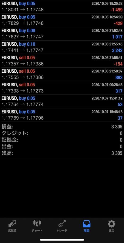 2020年10月7日 EUR/USDバージョン+3,305円