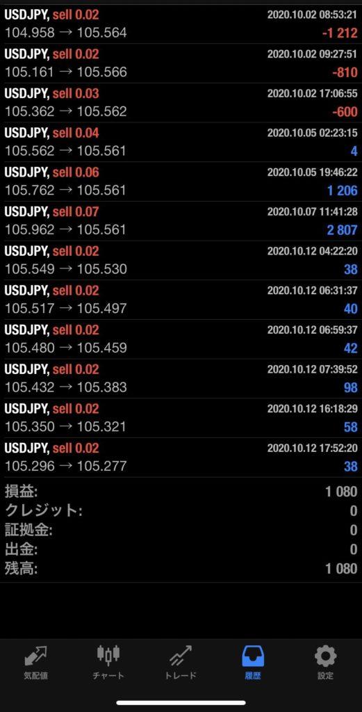 2020年10月12日 USD/JPYバージョン+1,080円