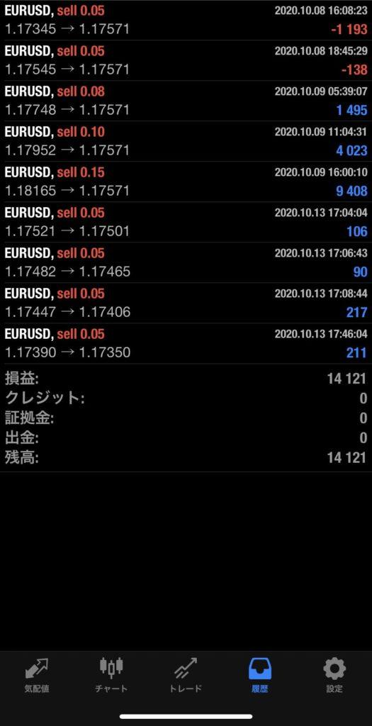 2020年10月13日 EUR/USDバージョン+14,121円