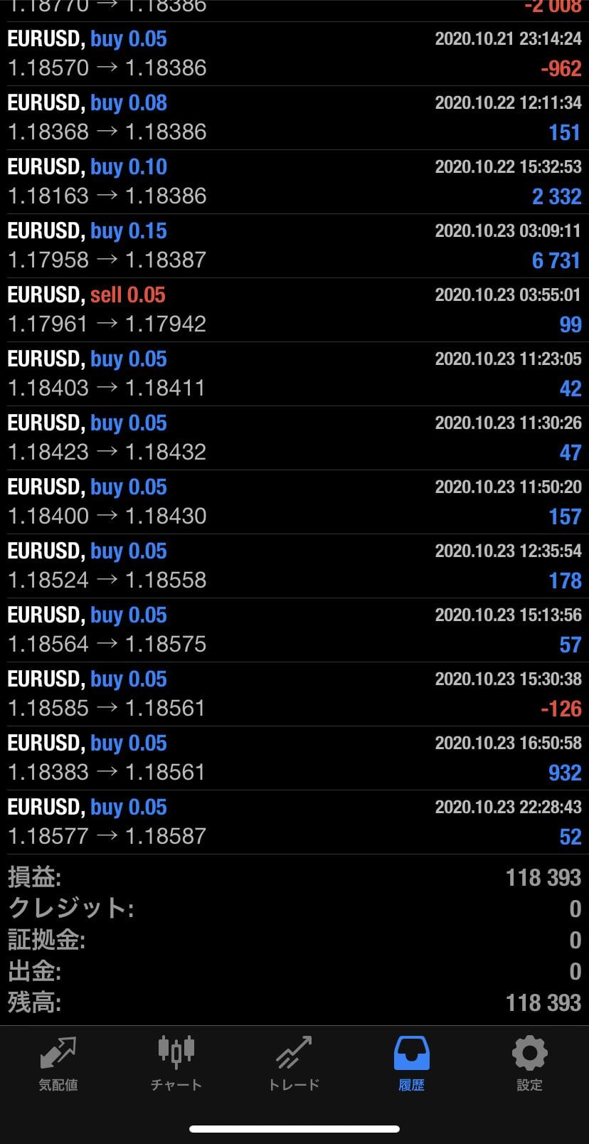 2020年10月 EUR/USDバージョン+118,393円