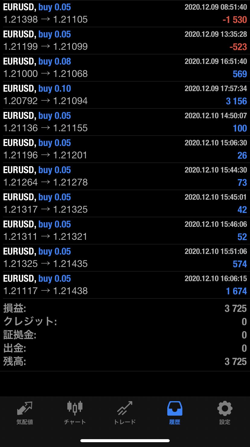 2020年12月10日 EUR/USDバージョン3,725円