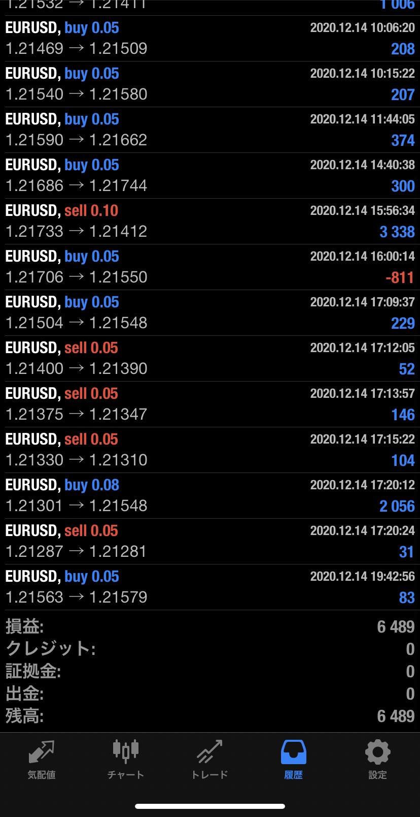 2020年12月14日 EUR/USDバージョン6,489円