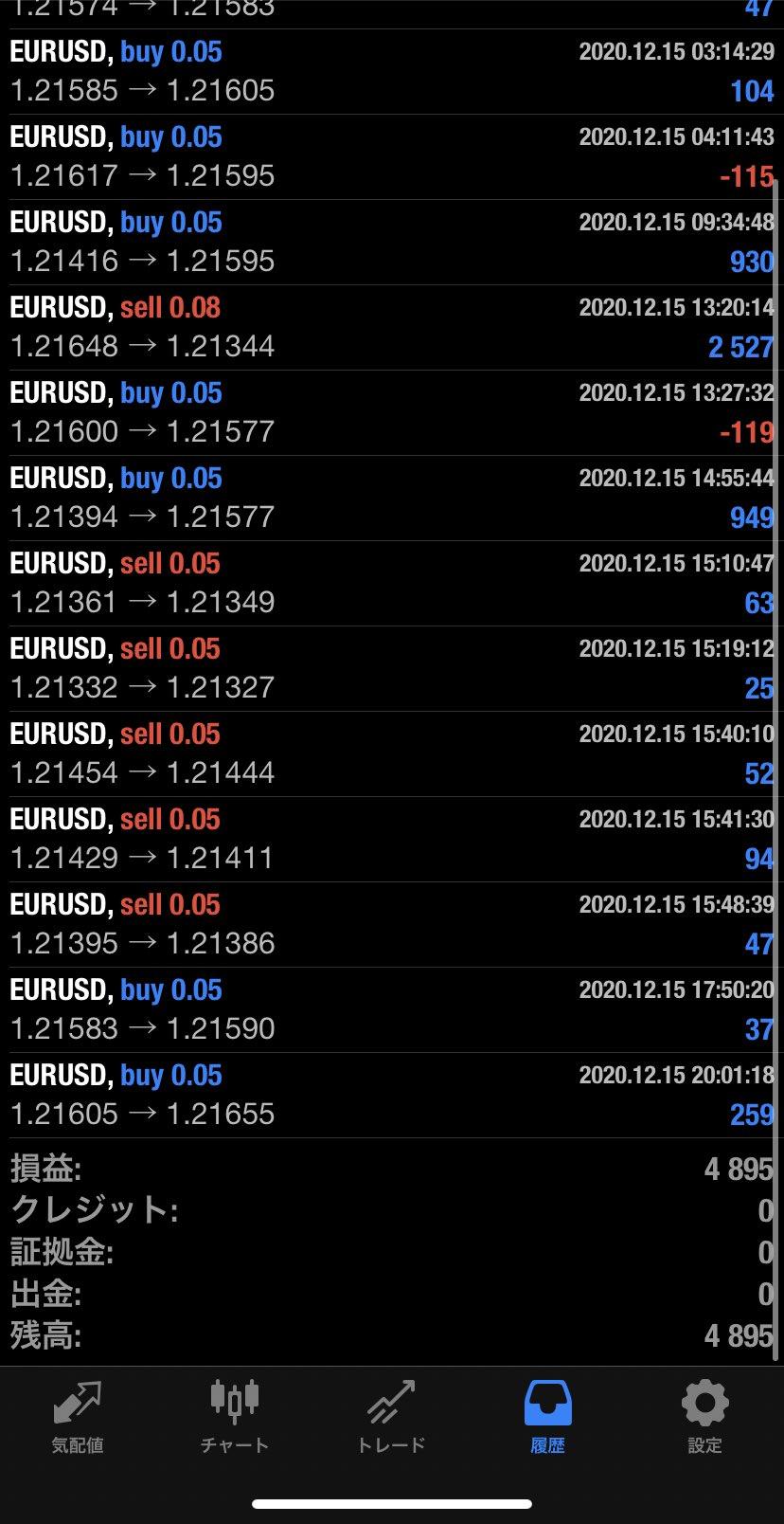 2020年12月15日 EUR/USDバージョン4,895円