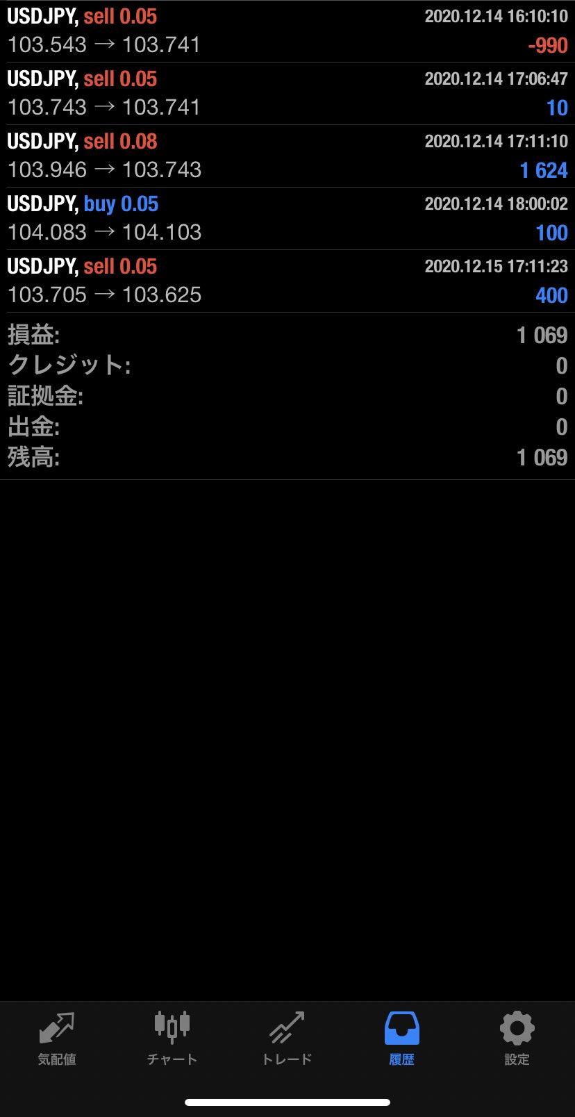 2020年12月15日 USD/JPYバージョン1,069円