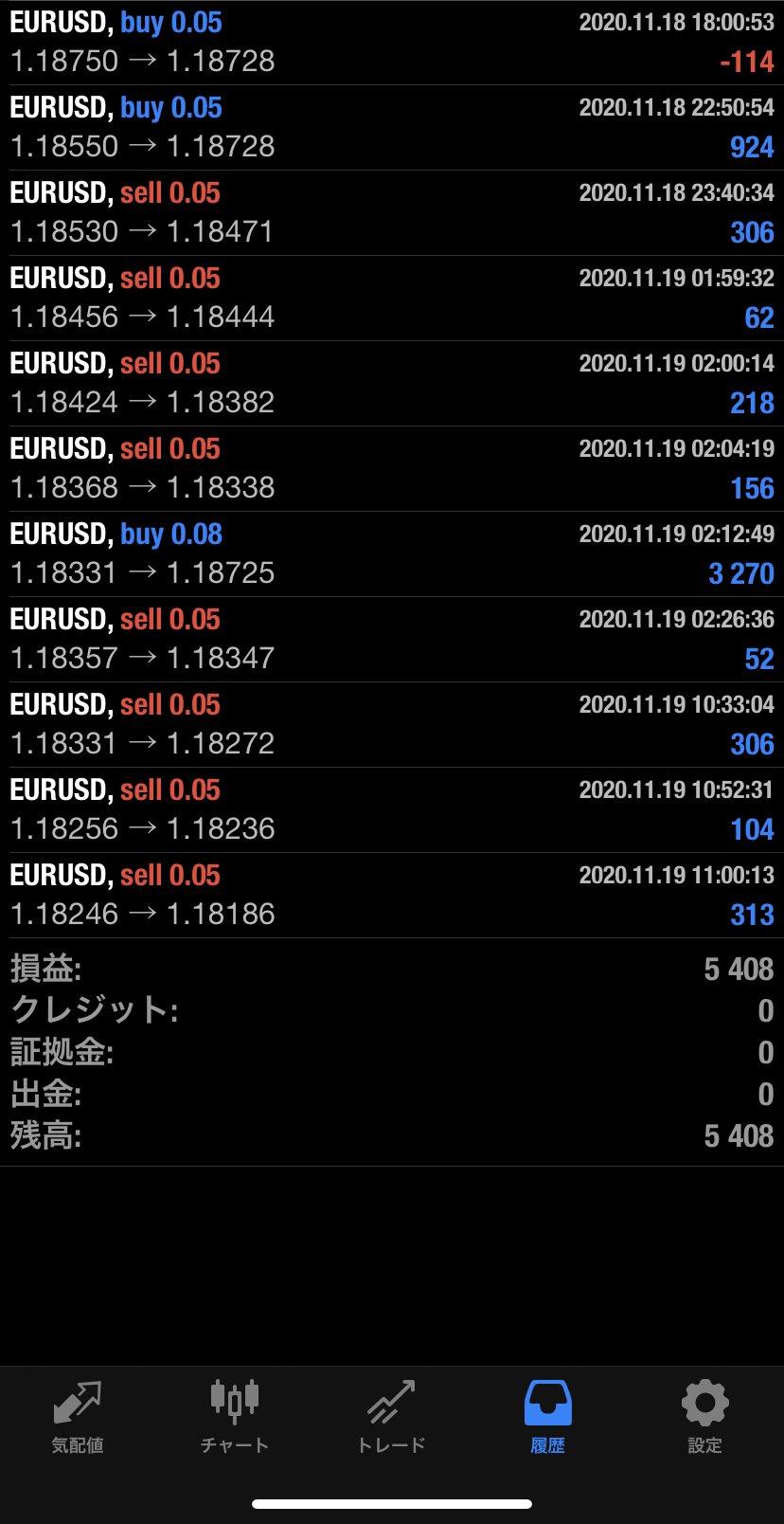 2020年11月19日 EUR/USDバージョン5,408円