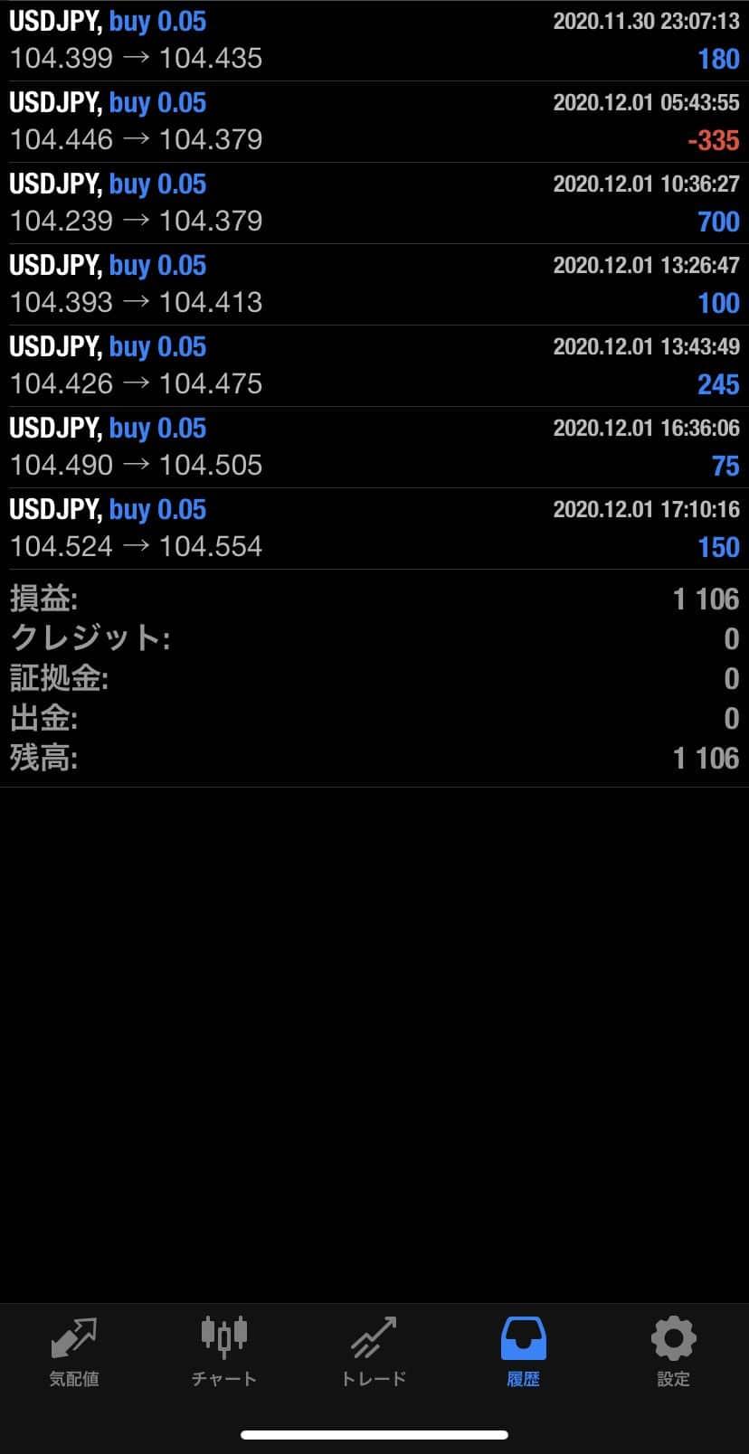 2020年12月1日 USD/JPYバージョン1,106円
