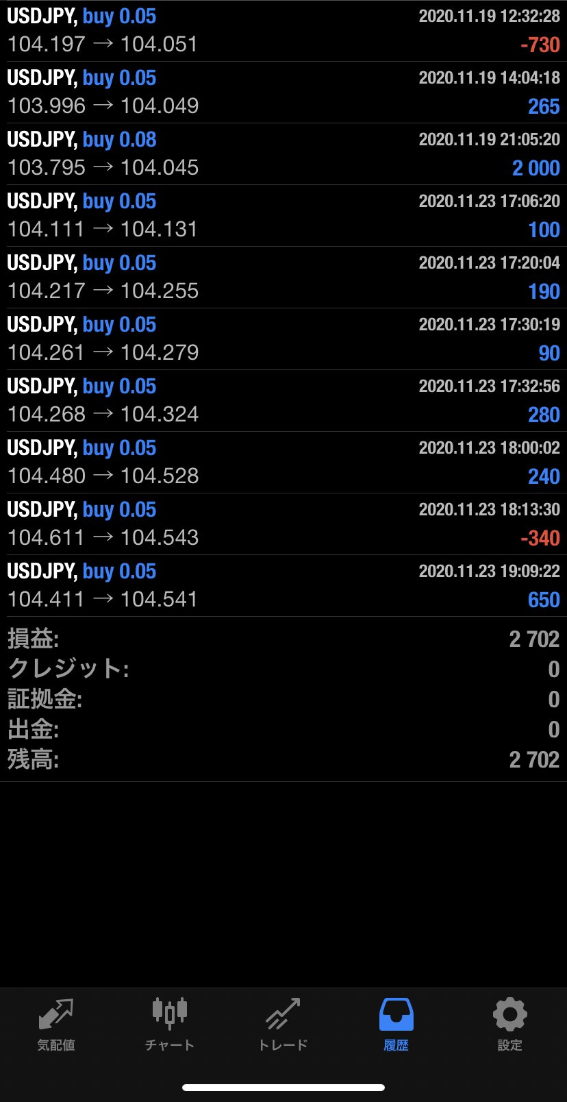 2020年11月23日 USD/JPYバージョン2,702円