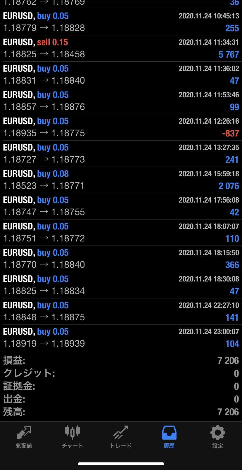 2020年11月24日 EUR/USDバージョン7,206円