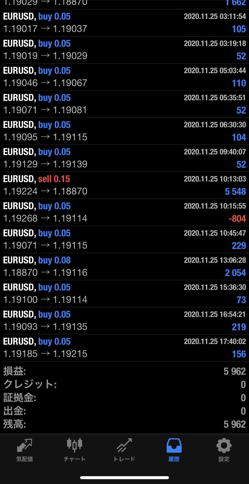 2020年11月25日 EUR/USDバージョン5,962円