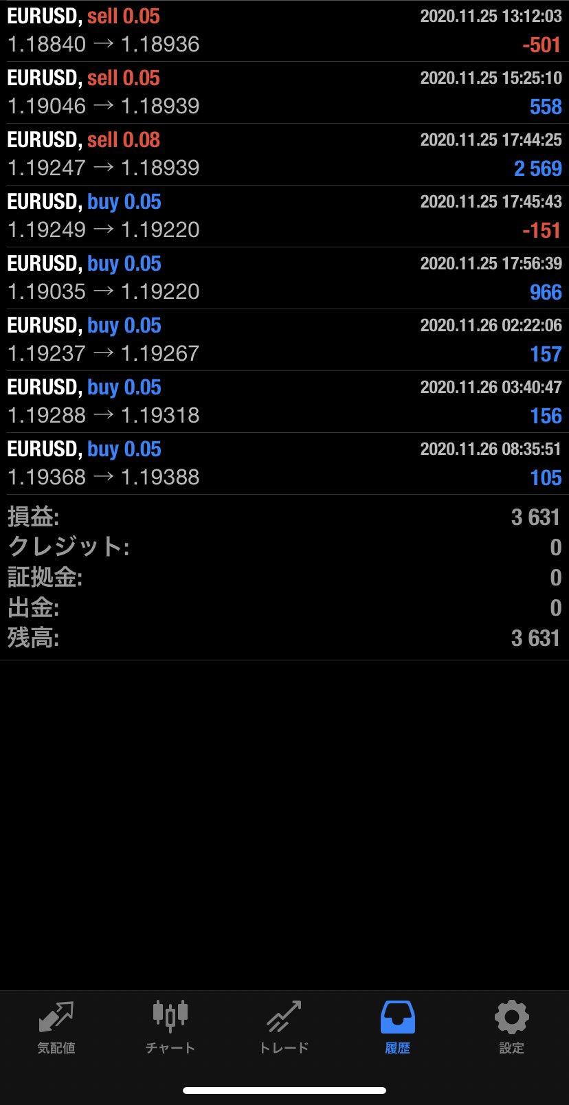 2020年11月26日 EUR/USDバージョン3,631円