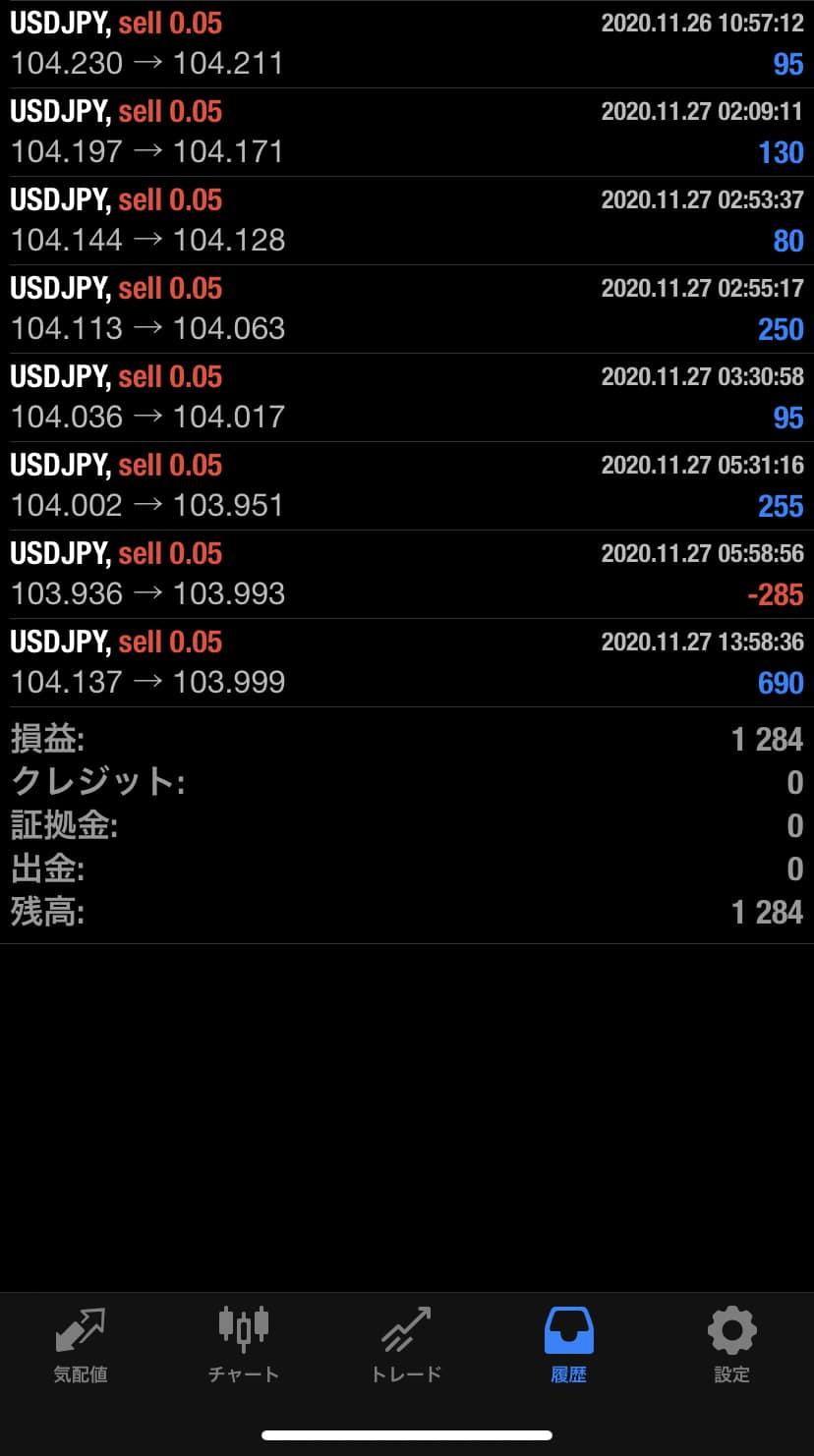 2020年11月27日 USD/JPYバージョン1,284円