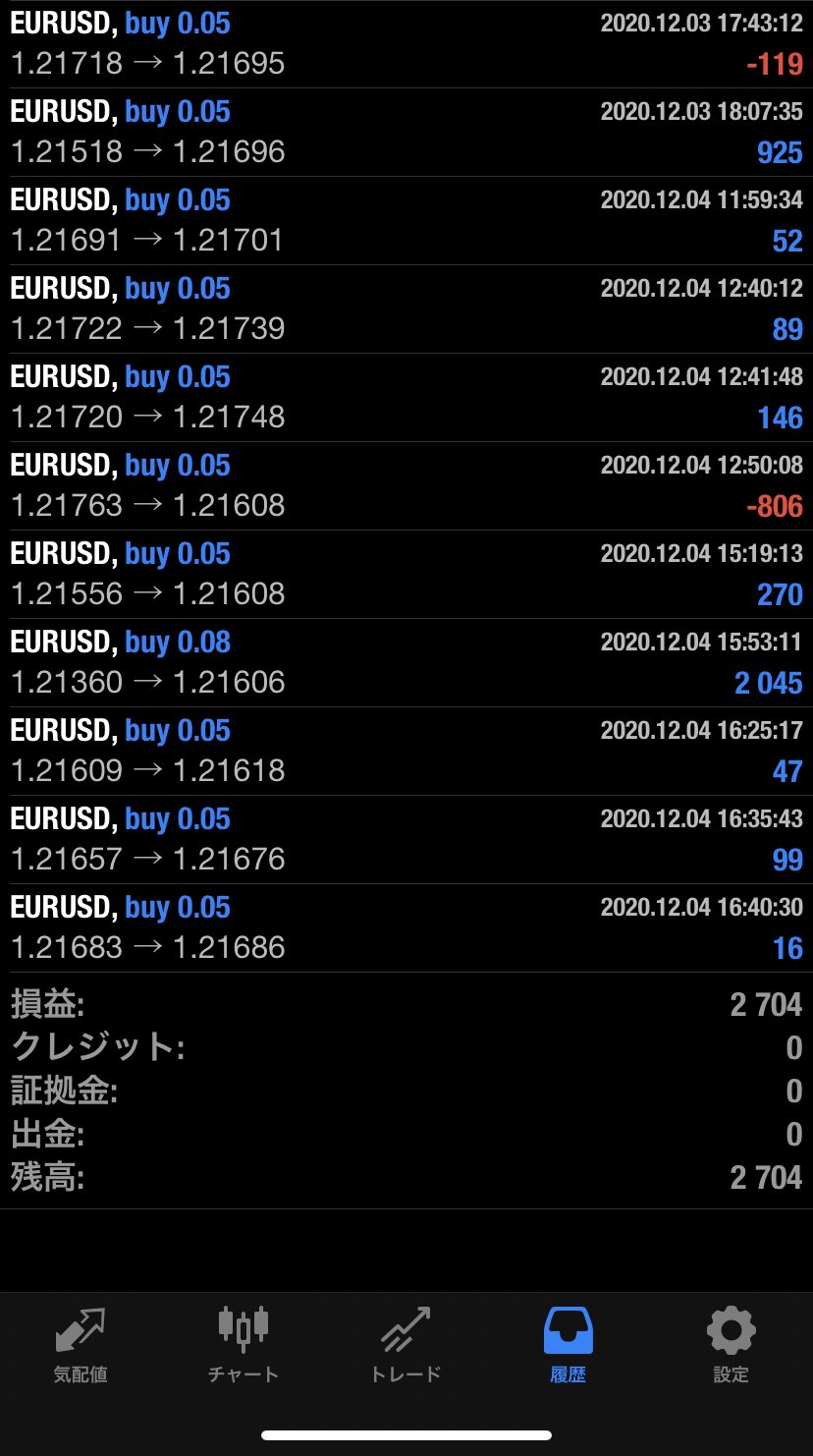 2020年12月4日 EUR/USDバージョン2,704円