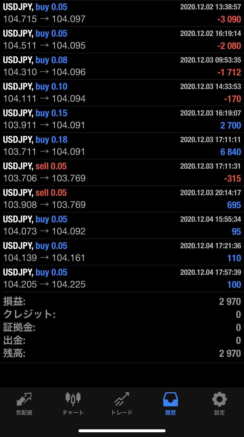 2020年12月4日 USD/JPYバージョン2,970円