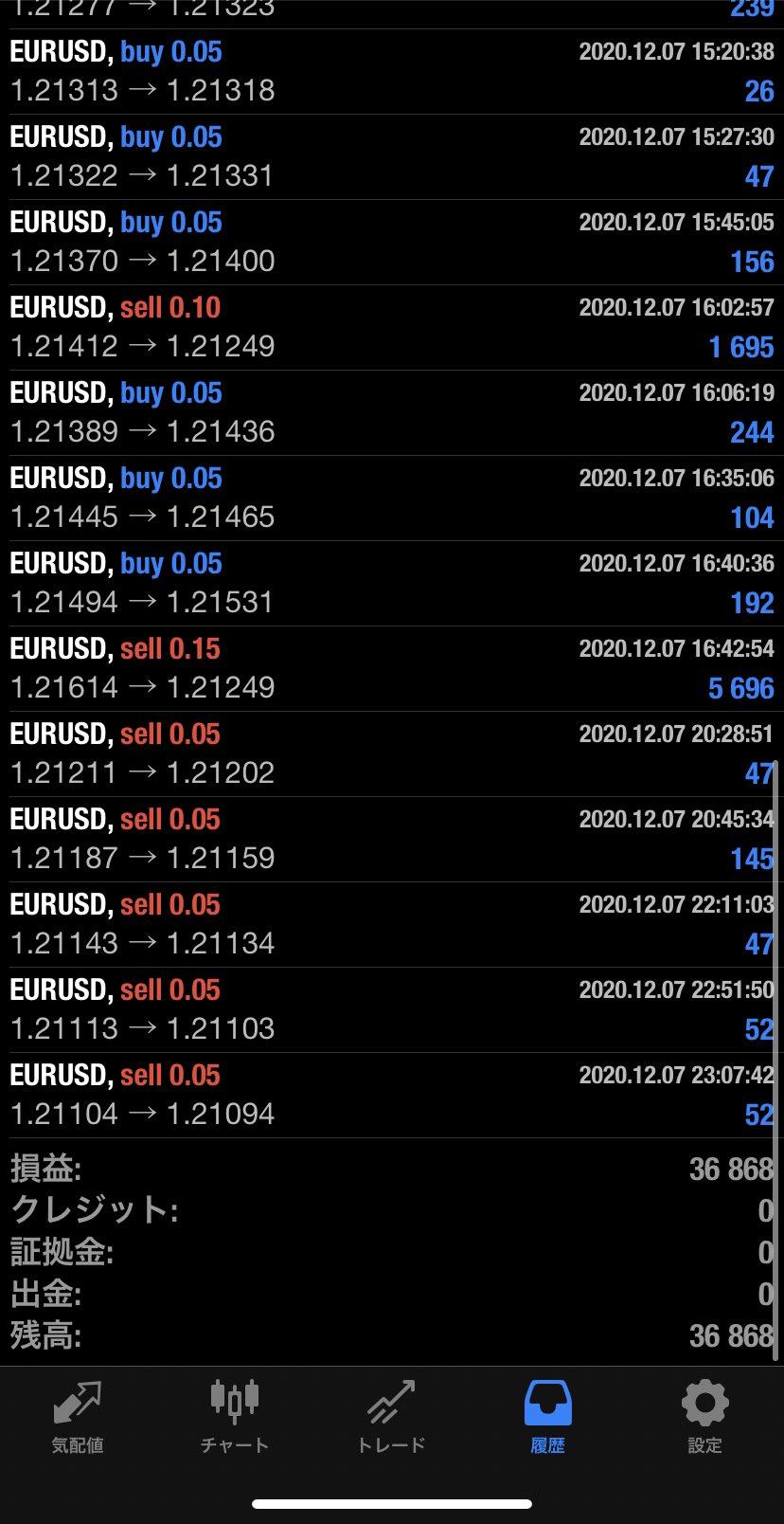 2020年12月7日 EUR/USDバージョン36,868円