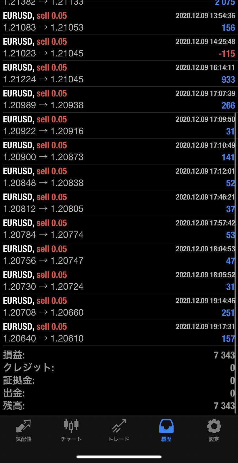 2020年12月9日 EUR/USDバージョン7,343円