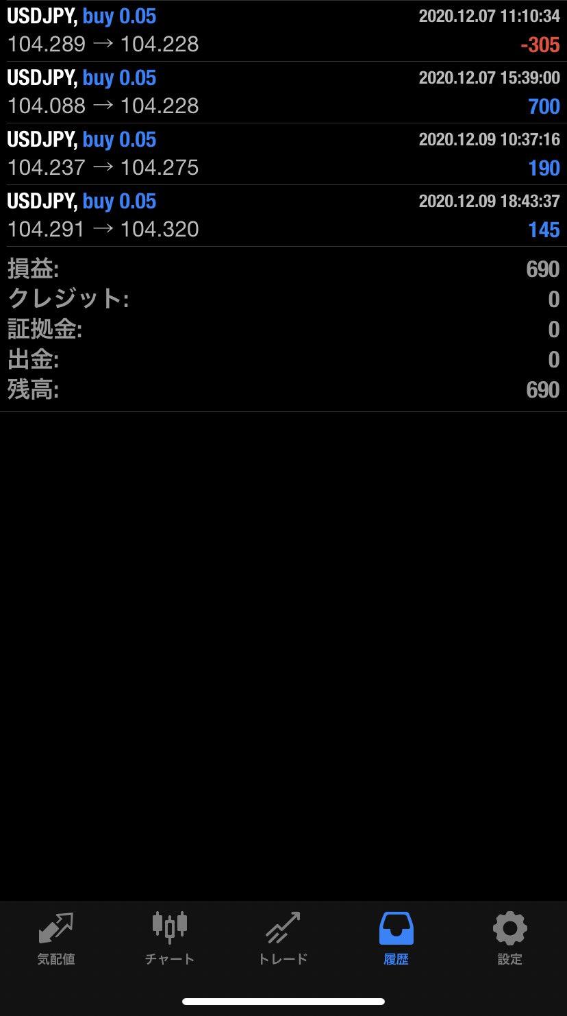 2020年12月9日 USD/JPYバージョン690円