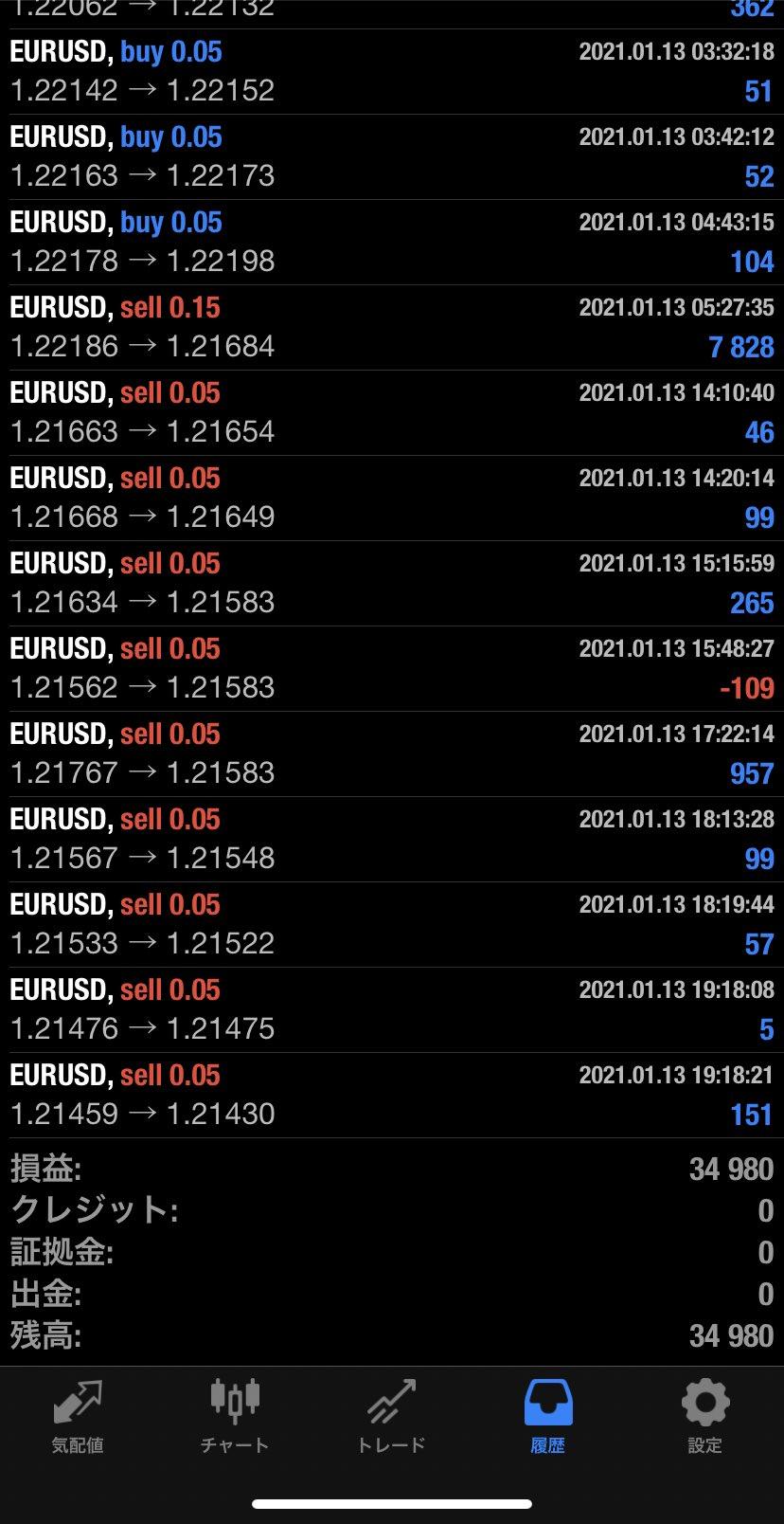 2021年1月13日 EUR/USDバージョン34,980円