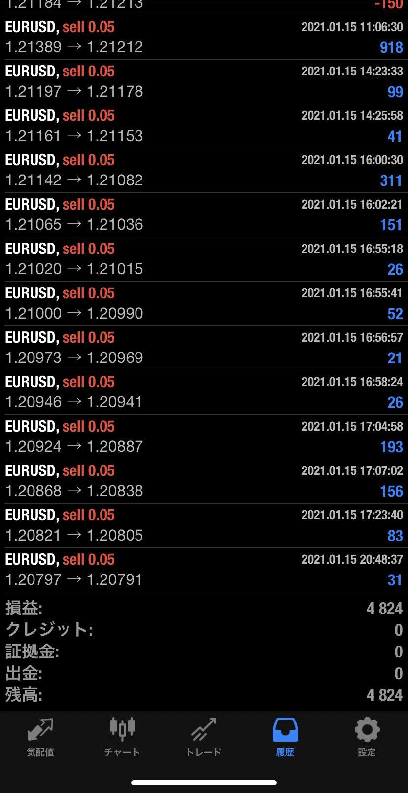 2021年1月15日 EUR/USDバージョン4,824円
