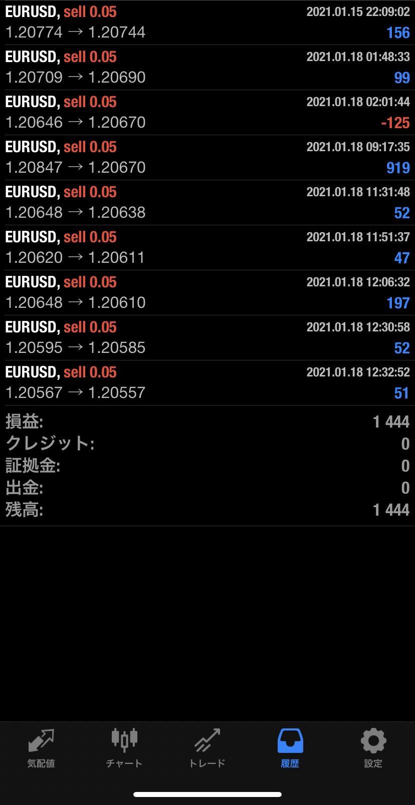 2021年1月18日 EUR/USDバージョン1,444円