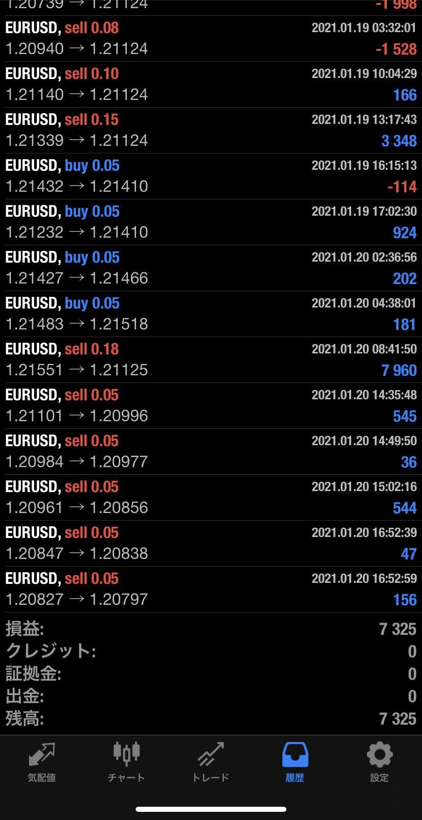 2021年1月20日 EUR/USDバージョン7,325円