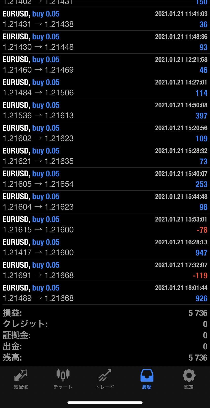 2021年1月21日 EUR/USDバージョン5,736円