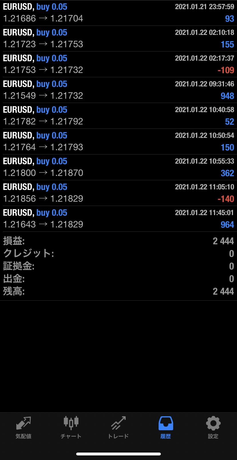 2021年1月22日 EUR/USDバージョン2,444円