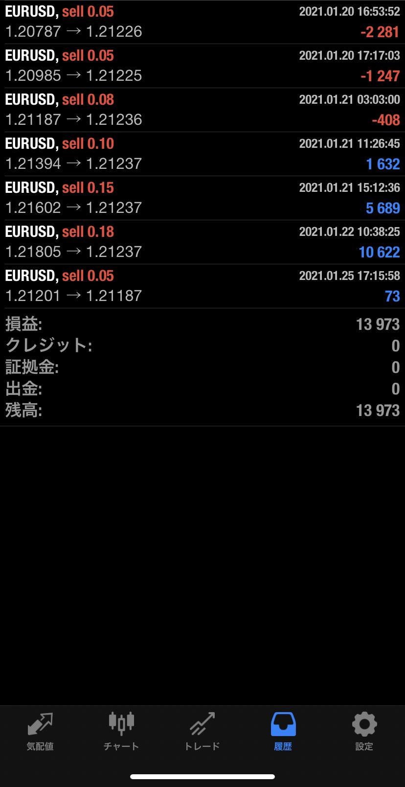 2021年1月25日 EUR/USDバージョン13,973円
