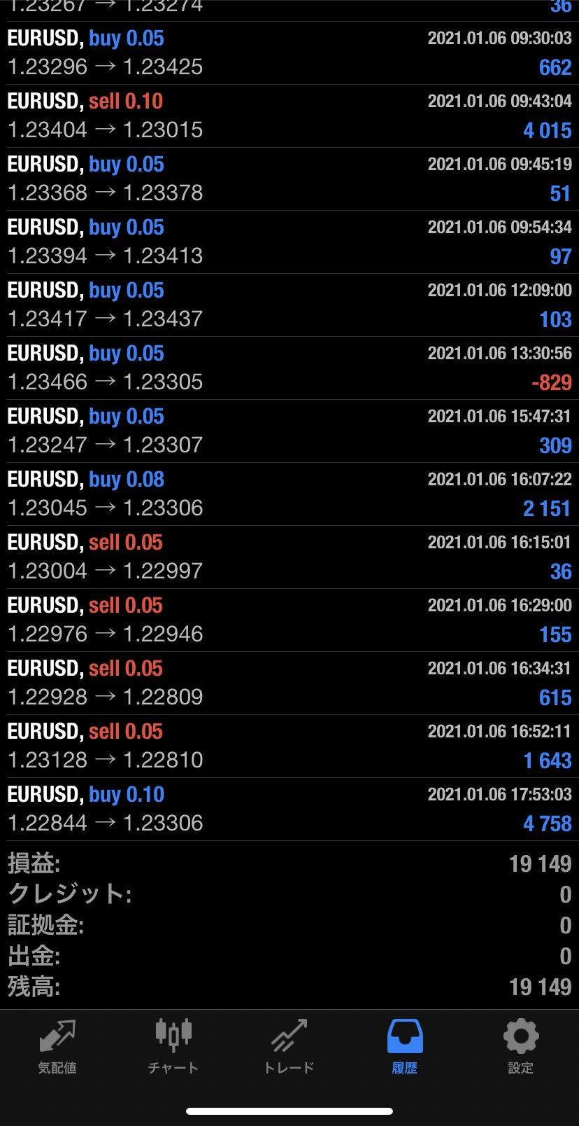 2021年1月6日 EUR/USDバージョン19,149円