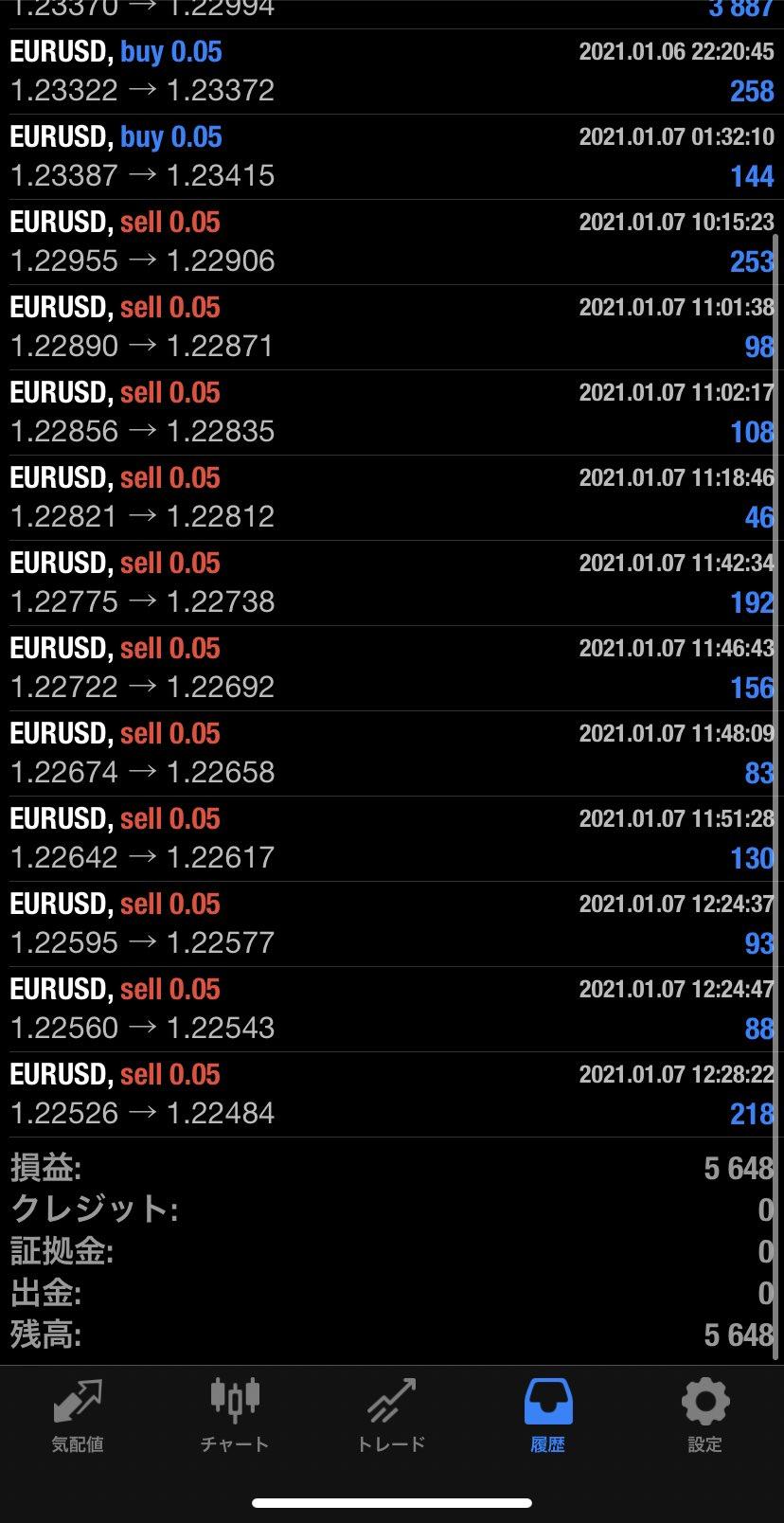 2021年1月7日 EUR/USDバージョン5,648円