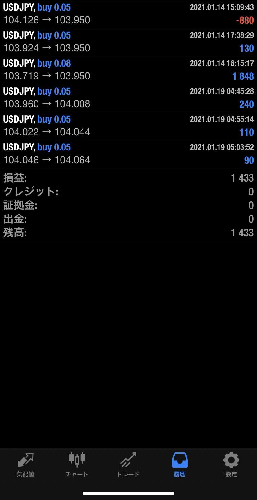 2021年1月19日 USD/JPYバージョン1,433円