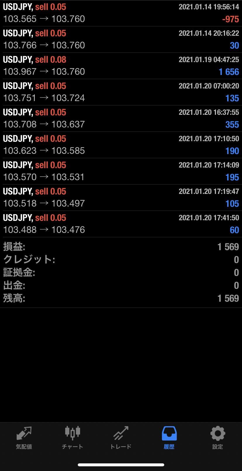 2021年1月20日 USD/JPYバージョン1,569円