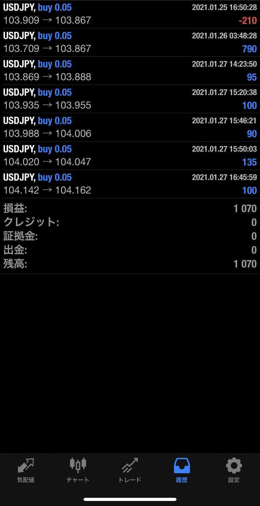 2021年1月27日 USD/JPYバージョン1,070円