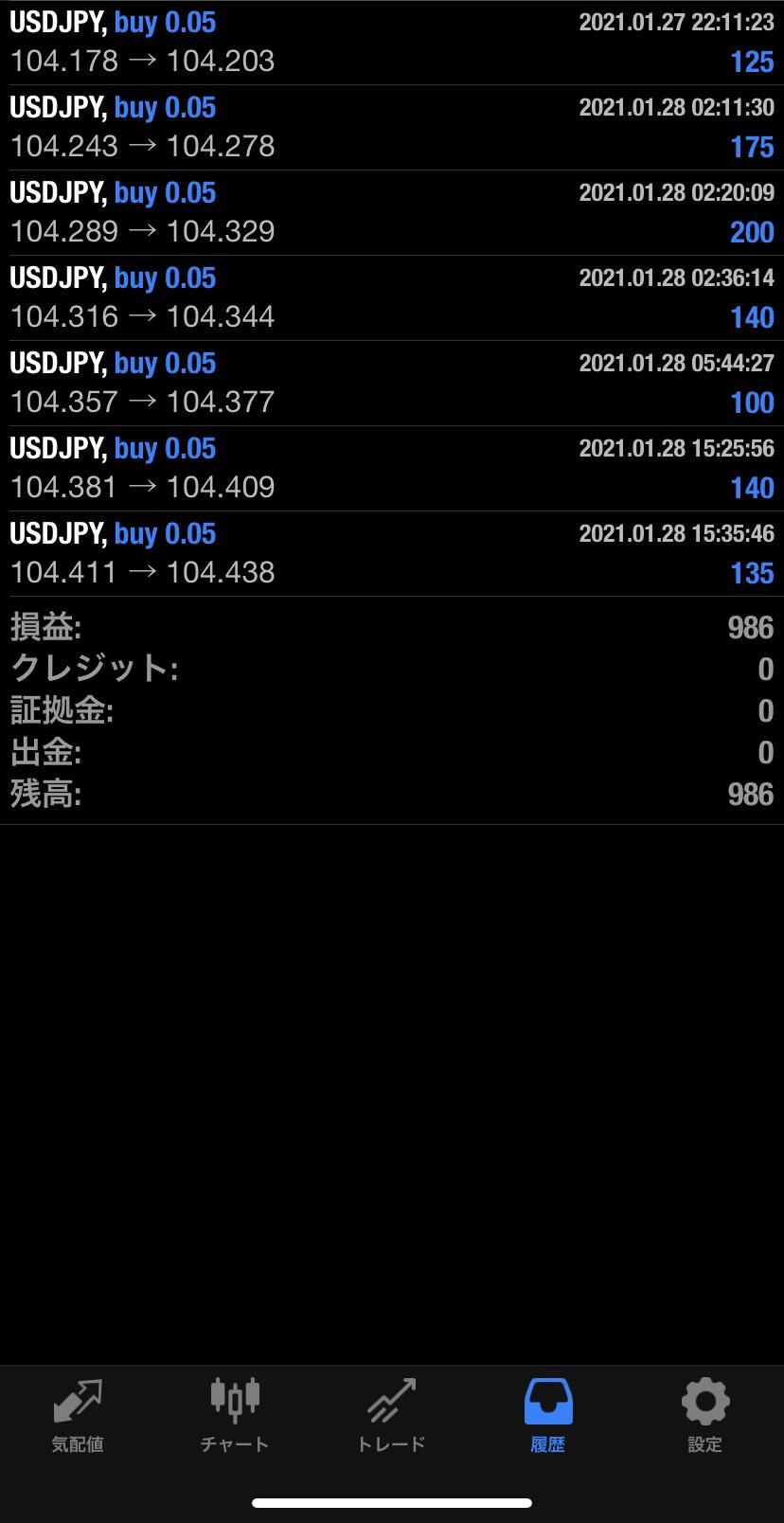 2021年1月28日 USD/JPYバージョン986円