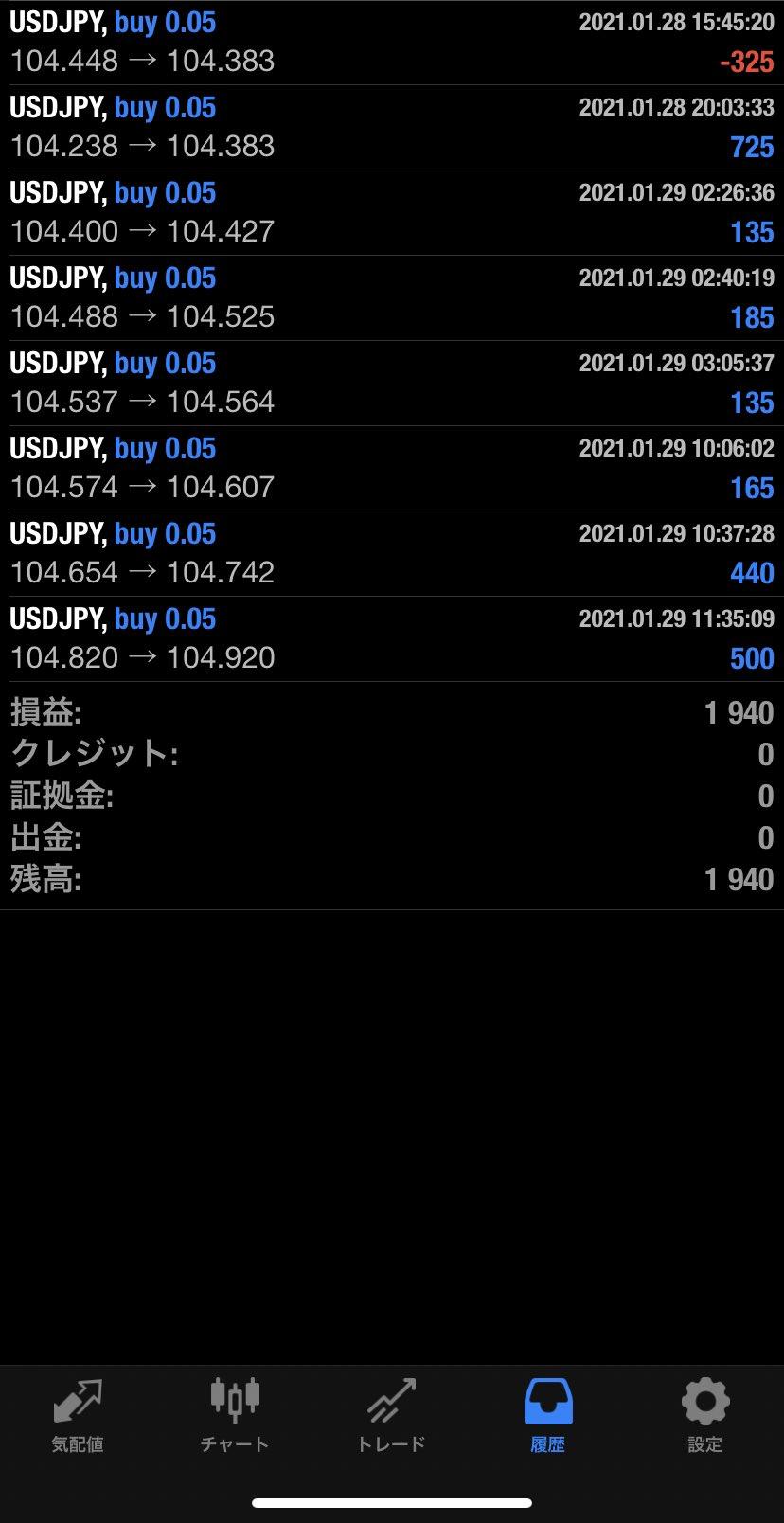 2021年1月29日 USD/JPYバージョン1,940円
