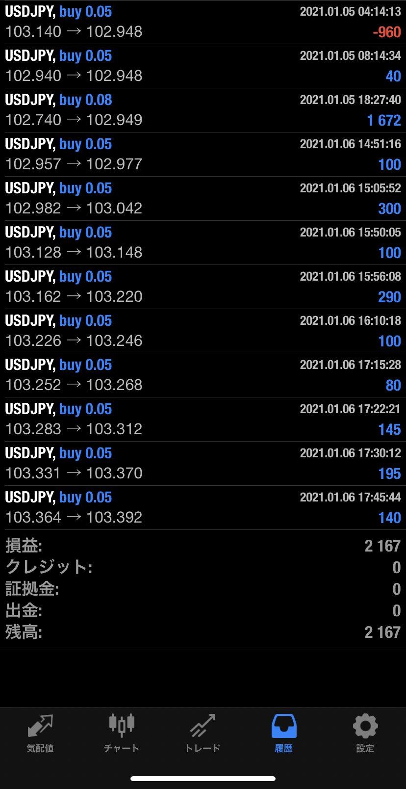 2021年1月6日 USD/JPYバージョン2,167円