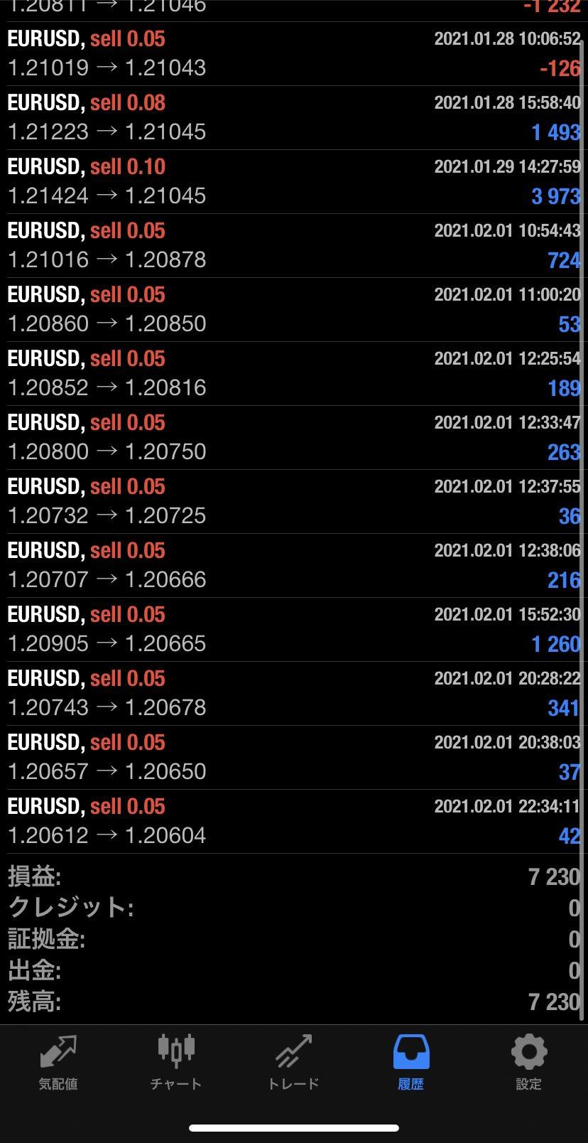 2021年2月1日 EUR/USDバージョン7,230円