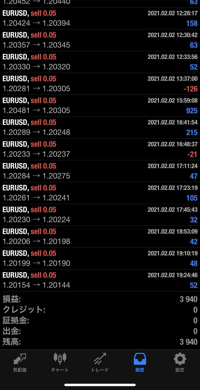 2021年2月2日 EUR/USDバージョン3,940円