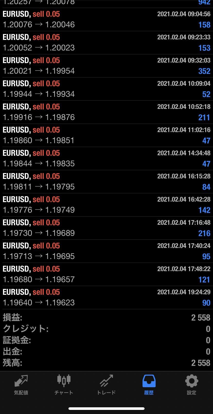 2021年2月4日 EUR/USDバージョン2,558円