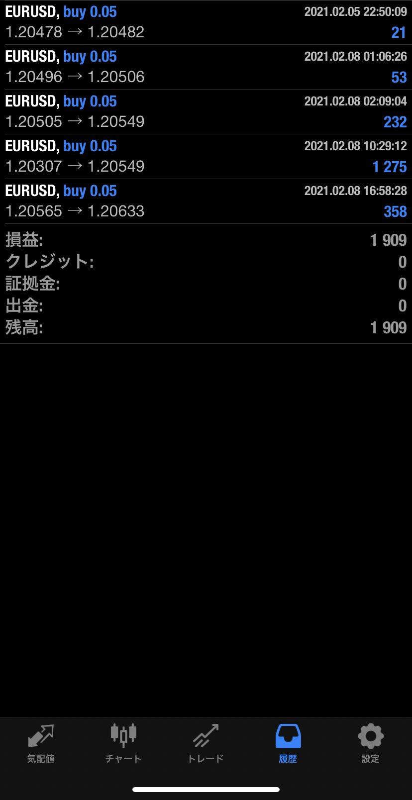 2021年2月8日 EUR/USDバージョン1,909円