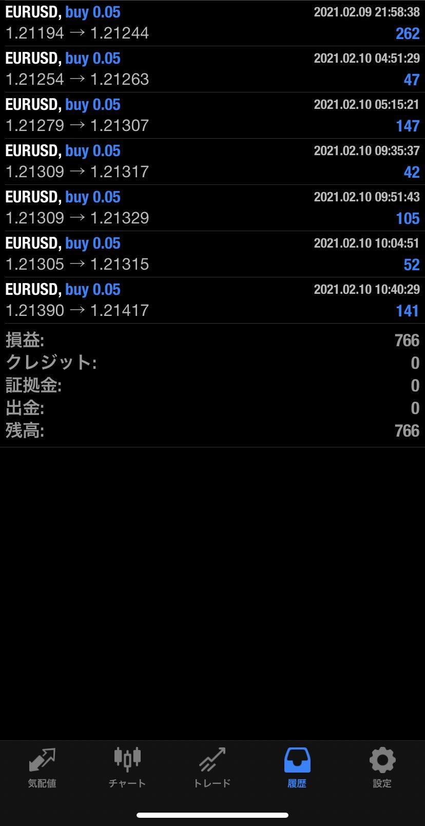 2021年2月10日 EUR/USDバージョン766円