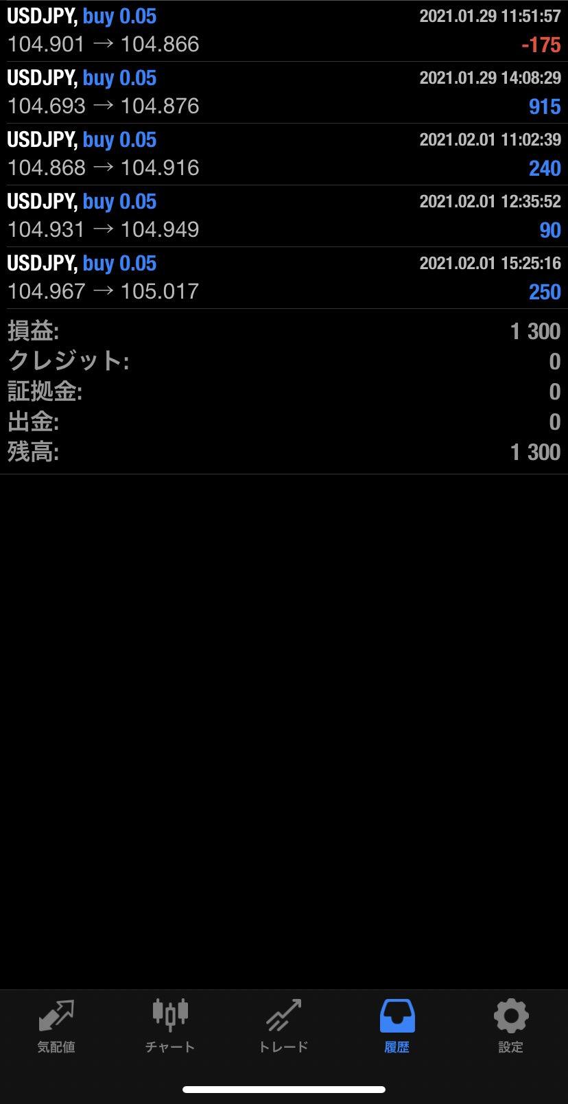 2021年2月1日 USD/JPYバージョン1,300円