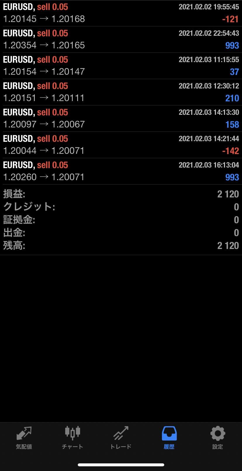 2021年2月3日 EUR/USDバージョン2,120円