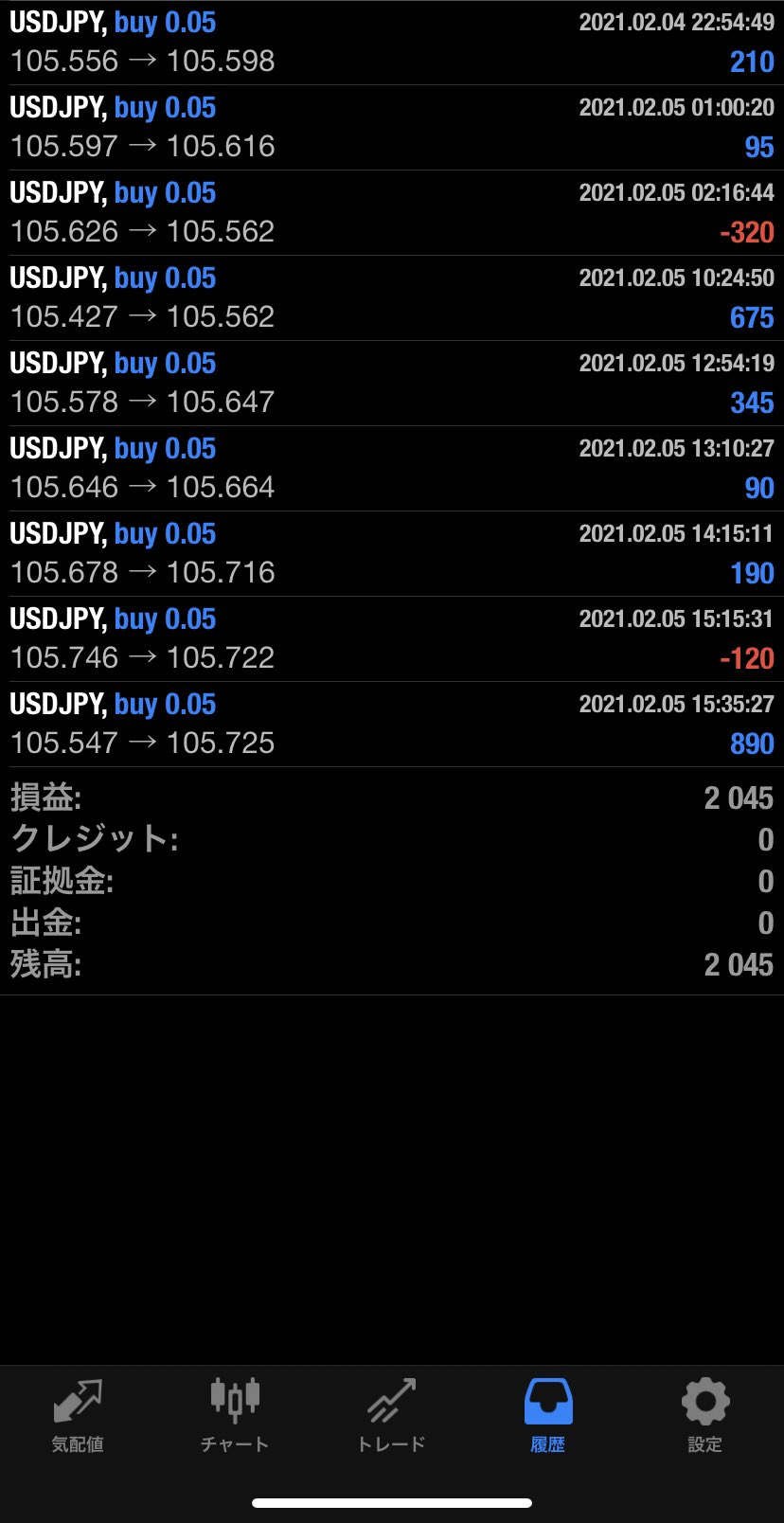 2021年2月5日 USD/JPYバージョン2,045円