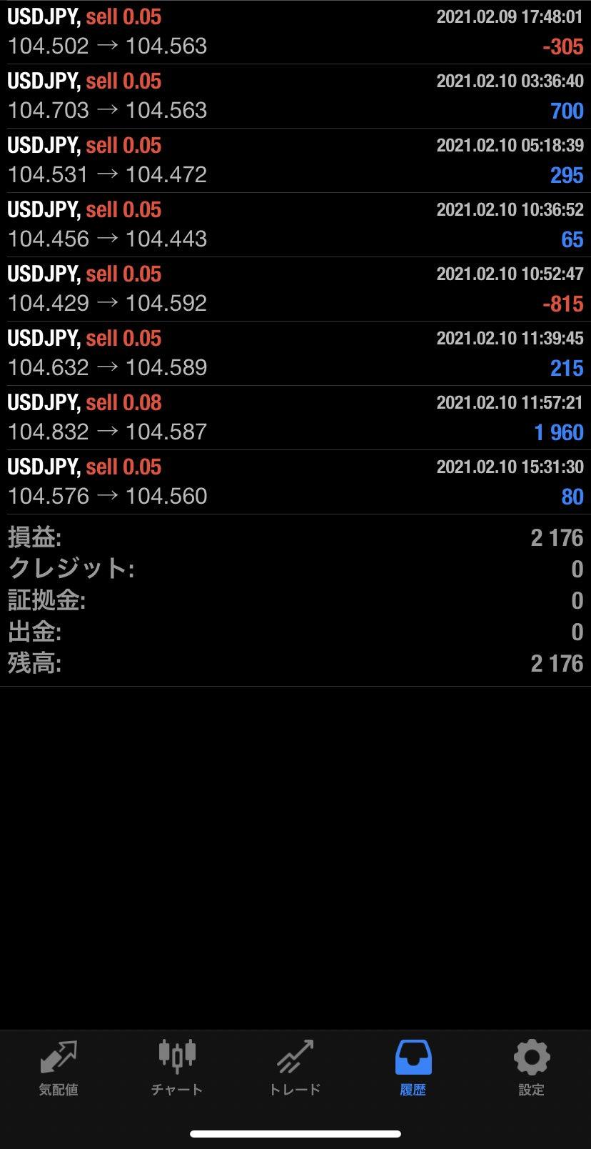 2021年2月10日 USD/JPYバージョン2,176円
