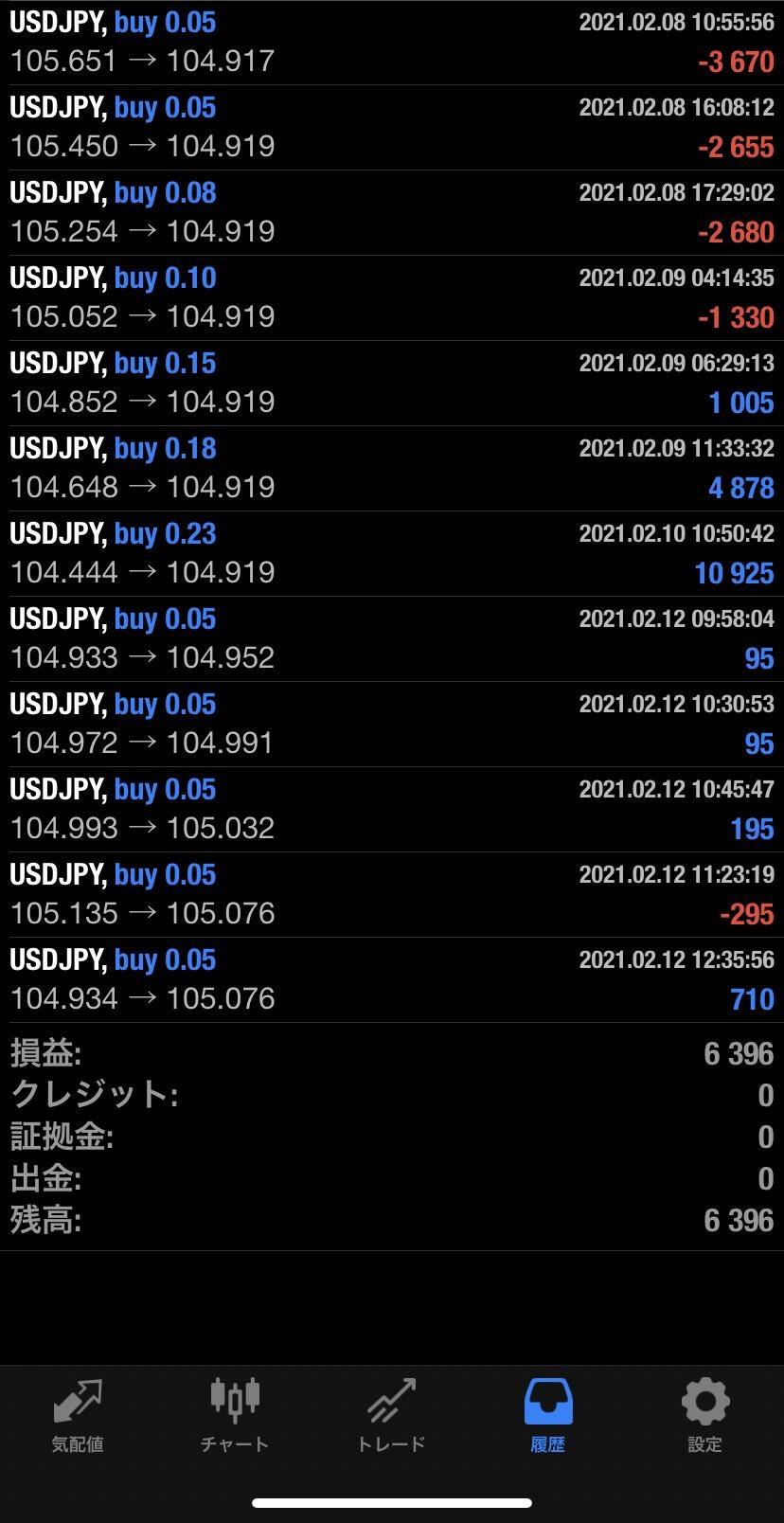 2021年2月12日 USD/JPYバージョン6,396円